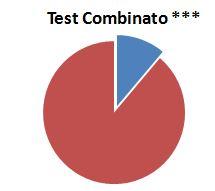 test-combinato