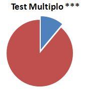 test multiplo